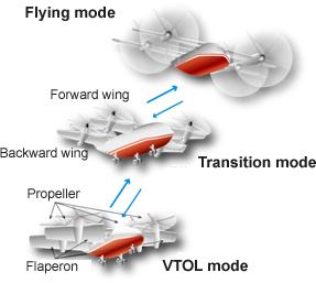 Four-engine tilt wing VTOL aircraft   Technology of VTOL/STOL