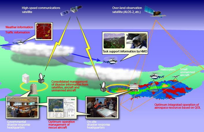 Disaster Relief Aircraft Operation Technology D Net2