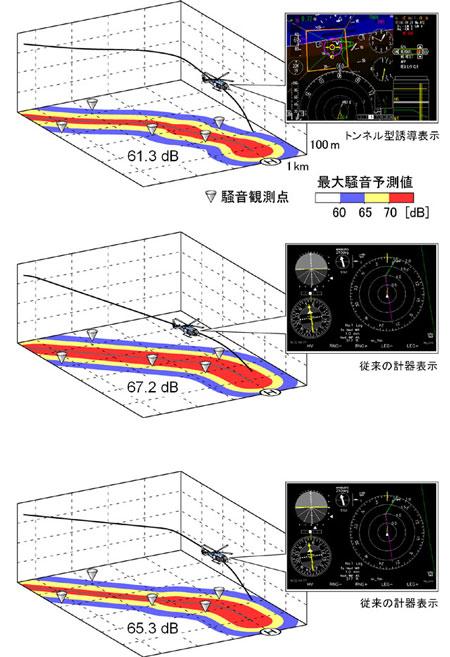 図の一番上は地上騒音を低減する最適経路、真中は計器着陸システム(ILS)... ε 低騒音最適経
