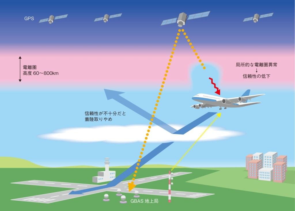 高精度衛星航法技術